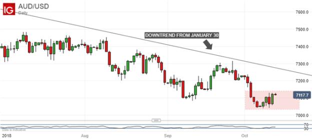 Australian Dollar Held Up Last Week, May Not Do So Again