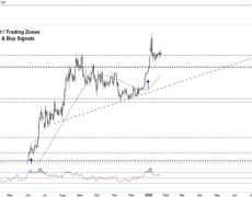Gold Eyes Shooting Higher As Support Holds