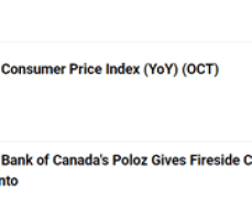 USD/CAD Rate Eyes October High as Canada CPI Update Looms