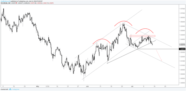 EUR/CAD 4-hr chart, head-and-shoulders, channel break