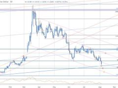 USD/CAD Plummets to Major Uptrend Support