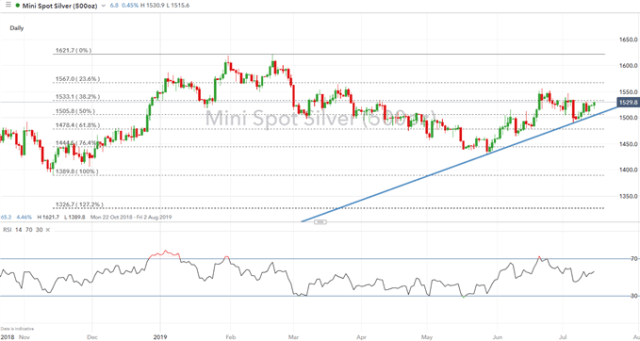 Gold Prices Eye Key Resistance, Silvers Prices Outperforming Gold
