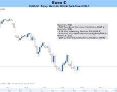 Euro Forecast: EUR/USD Outlook Remains Bearish