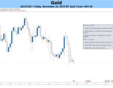 Gold Price Outlook Hinges on Fed Rhetoric, US-China Trade Negotiation