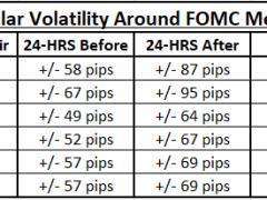 US Dollar Vulnerable Around Fed Meetings