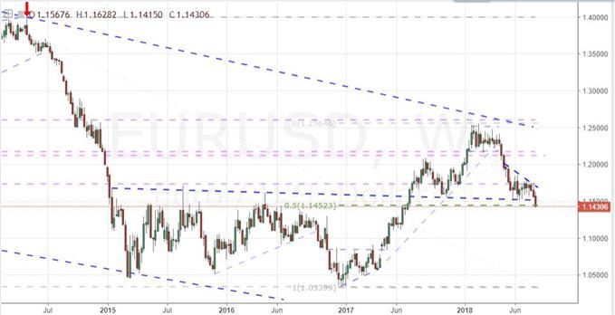 Weekly Chart of EURUSD