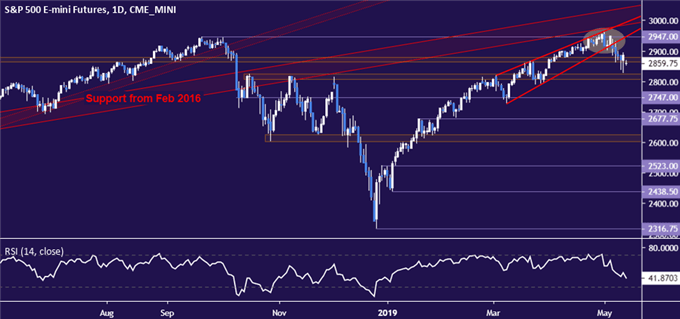 S&P 500 chart warns of major sentiment collapse ahead