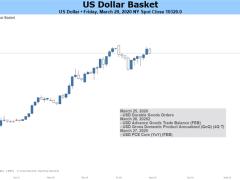 US Dollar Aims Higher as Markets Liquidate on Coronavirus