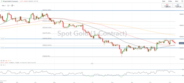 Gold Price Analysis: Key Support in Focus as Yuan Eyes Psychological Level