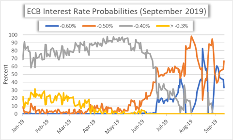 ECB Interest Rate Cut Probability Chart