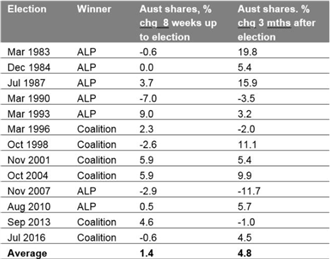 Australian Elections Preview - How Will Markets React?