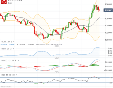 Gold, GBP/USD, USD/CAD & Dow