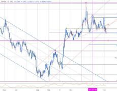 British Pound Slams into Key GBP/USD Support