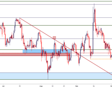 Crude Oil Key Support is Back in Play