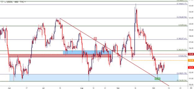 wti crude oil eight hour price chart