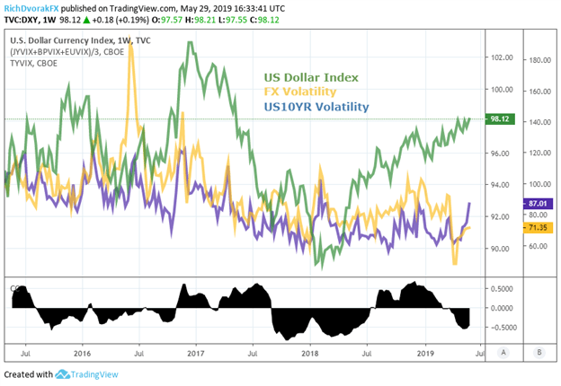 US Dollar Price Chart versus Currency Volatility and US Treasury Volatility