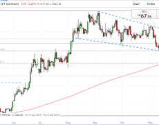 Gold Forecast Supports Measured Swings as Support Breaks Fail to Spark Trend