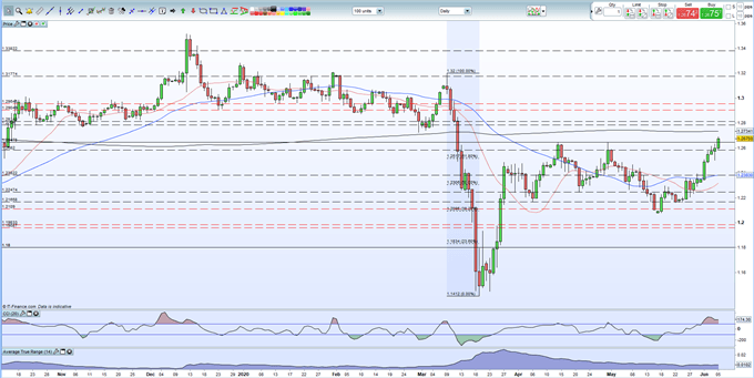 British Pound (GBP) Latest: GBP/USD Multi-Week High; EU/UK Trade Update and US NFPs Ahead
