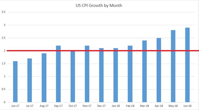 US CPI Inflatoin Data to June, 2018