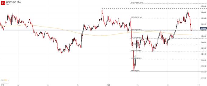 gbpusd price chart