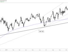 US Dollar Technical Forecast: EUR/USD, GBP/USD, USD/CAD, DXY