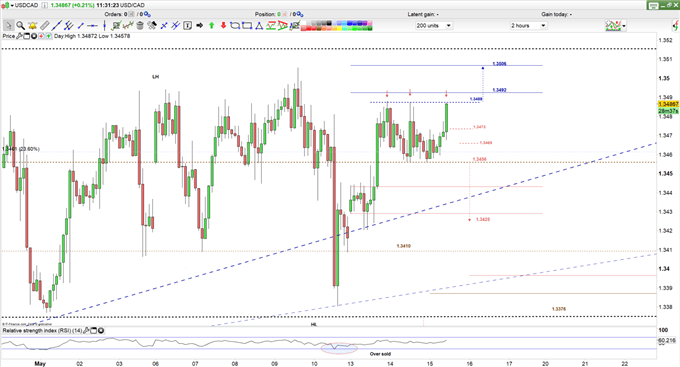 USDCAD price 2H Chart