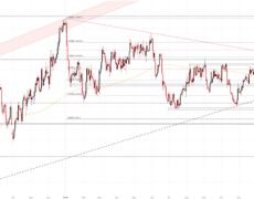 USD/CAD Initializes Bullish Break Out
