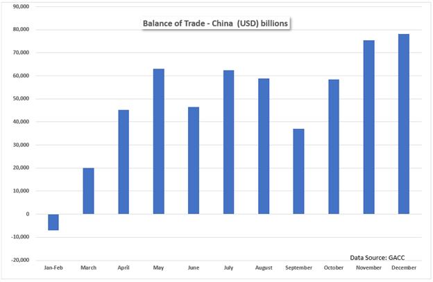 China balance of trade Dec