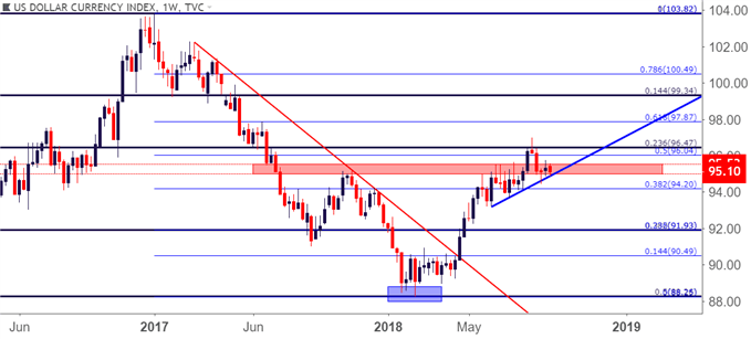 US Dollar usd weekly price chart