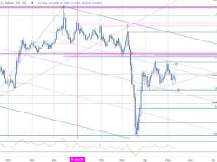 Sterling Technical Price Outlook: British Pound Breakout Potential