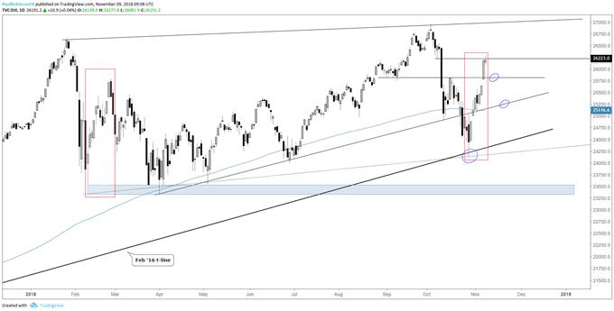Dow Jones dail chart, watch 25800 on weakness