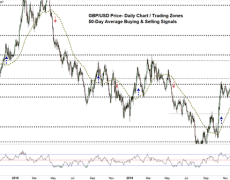 GBP/USD Faces a Risk of Reversal -British Pound to USD Price Forecast