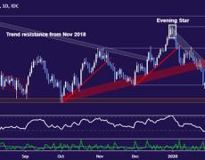 Aussie Dollar May Break Range Floor