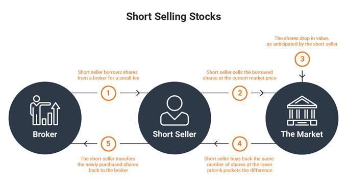 Short Selling graphic explained