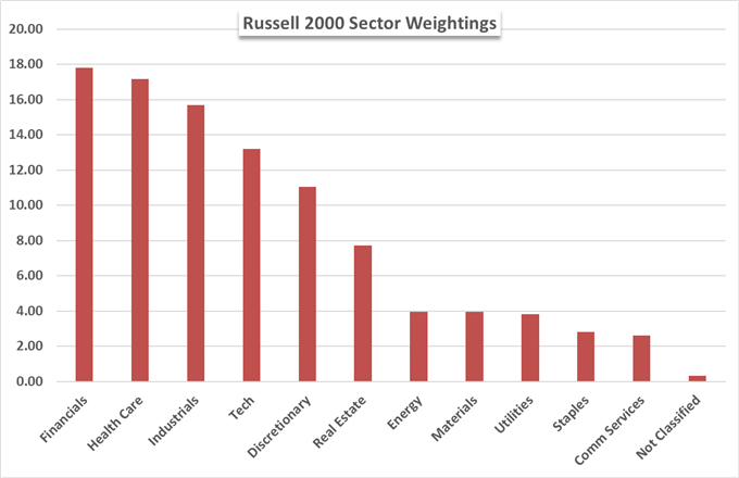 Russell 2000 component weightings