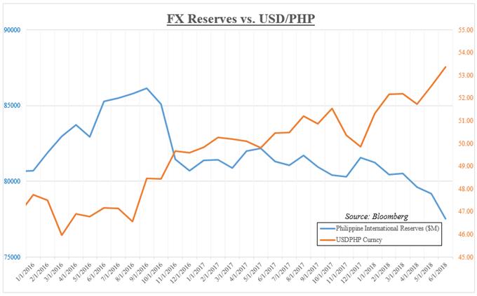 Philippine International Reserves versus USD/PHP