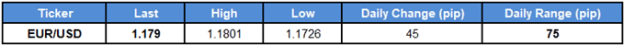Image of daily change for EURUSD