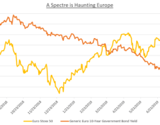 EUR/USD May Rise with Euro Stoxx 50, DAX Index
