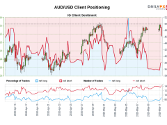 Our data shows traders are now at their least net-long AUD/USD since Apr 16 when AUD/USD traded near 0.64.