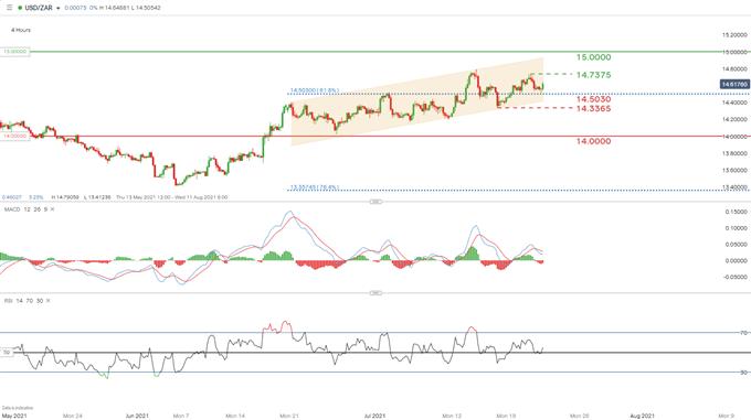 USD/ZAR 4 hour chart