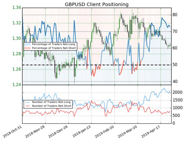 igcs, ig client sentiment index, igcs gbpusd, gbpusd price chart, gbpusd price forecast