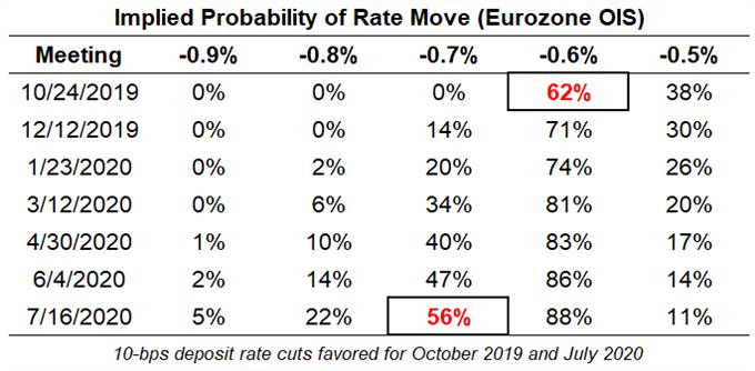 ecb rate expectations, ecb rate expectations, european central bank rate cut odds, ecb rate cut odds