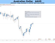 Battered Australian Dollar Looks To RBA Minutes, Lowe Speech