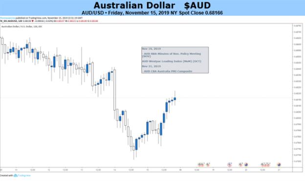 AUDUSD 2-Hour Price Chart