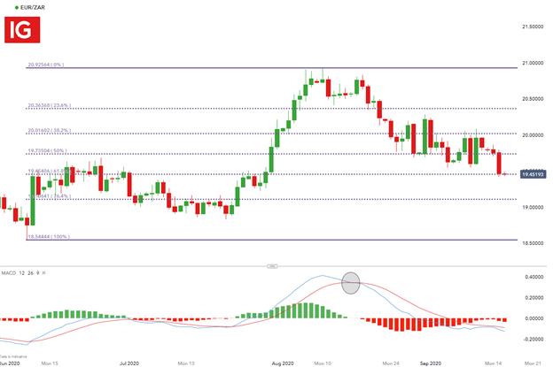 South African Rand Forecast: USD/ZAR, GBP/ZAR, EUR/ZAR Setups