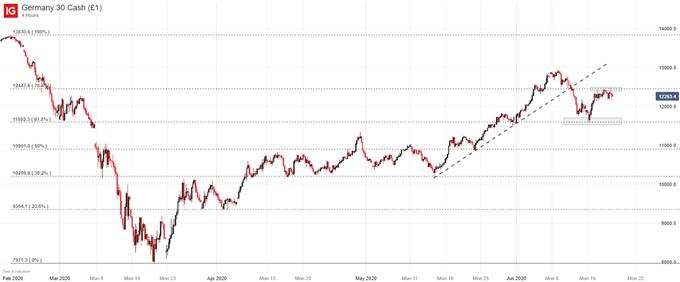 DAX 30 price chart