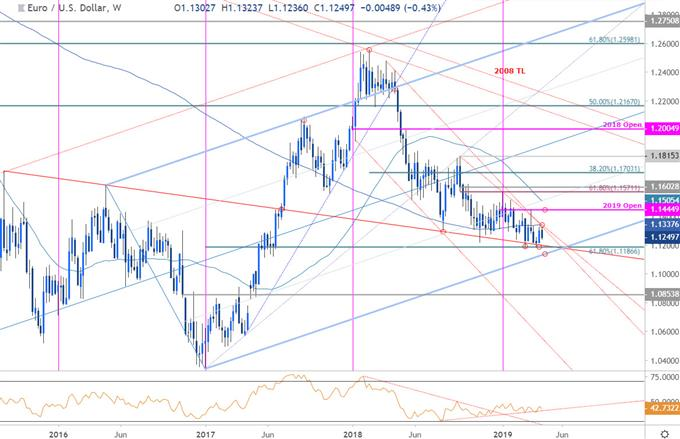 График цен евро / доллар - евро против доллара США в неделю