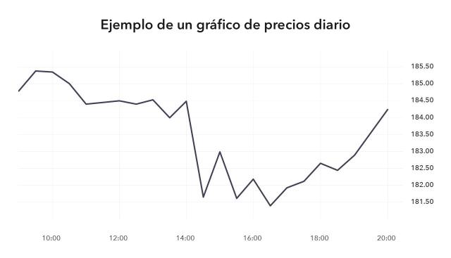 Gráfico de precios diarios