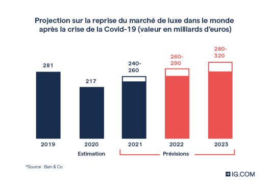 Projection du marché de luxe après la Covid-19
