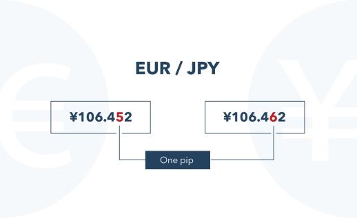 Image result for Understanding How the forex Market Works